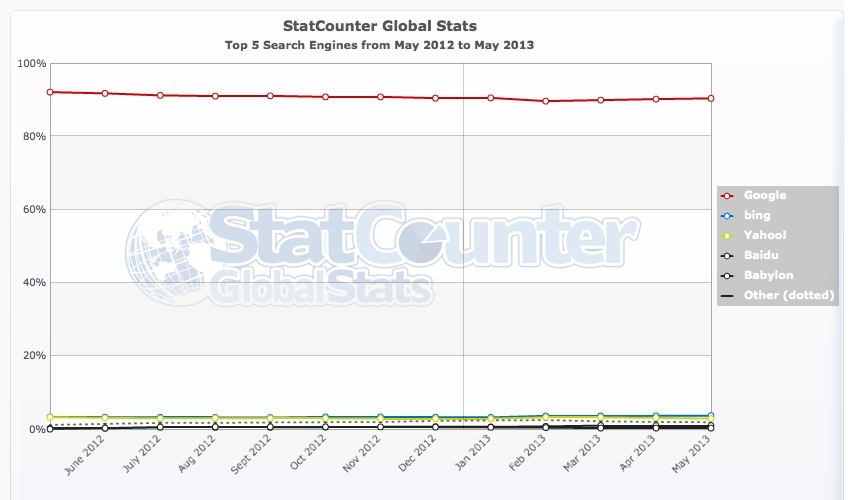 StatCounter-search_engine-ww-monthly-201205-201305