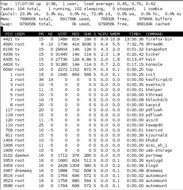 Monitorare l'uso della CPU su Linux