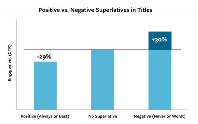 Positive-vs-negative-graph-e1404326109468