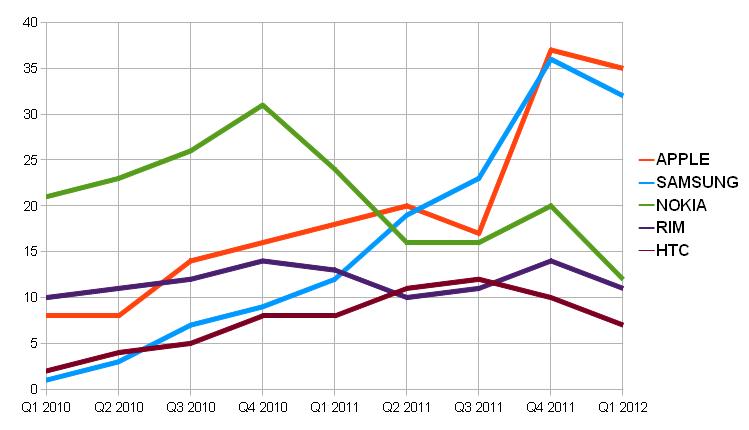Trend di Vendita Cellulari