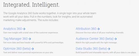 google analytics 360 suite moduli