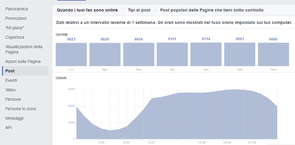 facebook insights statistiche post