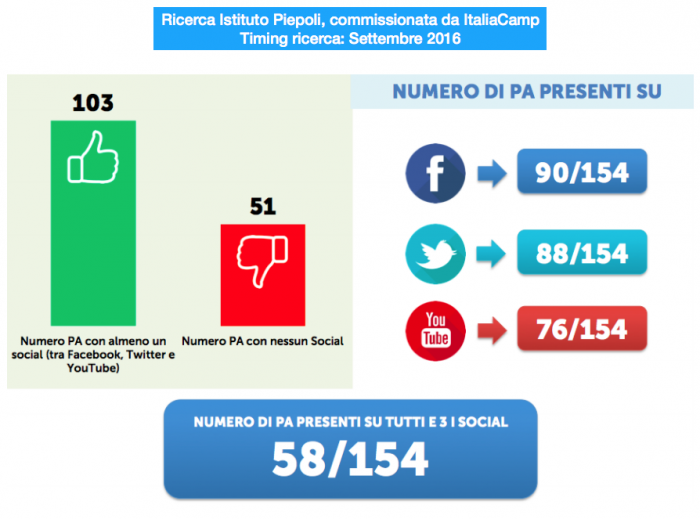 ricerca piepoli italiacamp