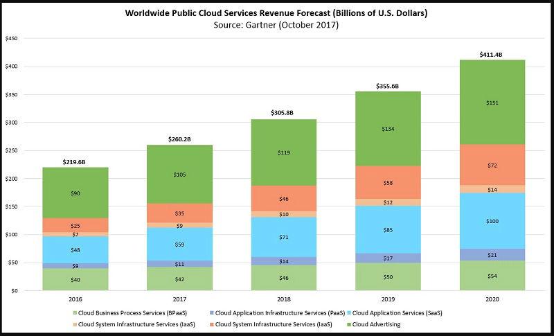 cloud mercato crescita tasso annuo
