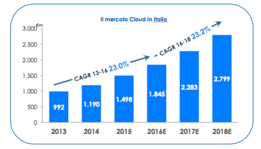 cloud mercato in italia