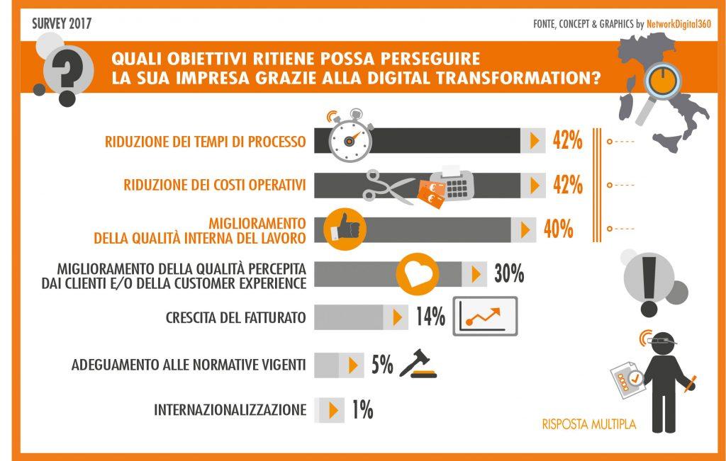 digital transformation obiettivi imprese italiane