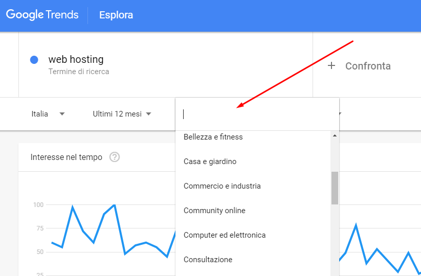 google trends categoria