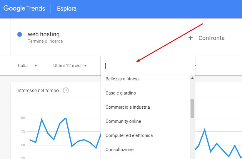google trends categoria