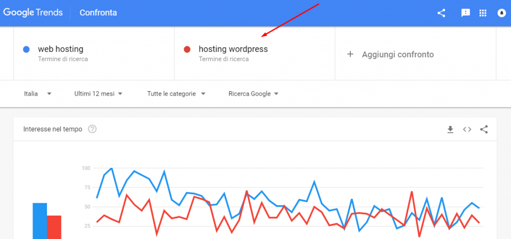 google trends confronta