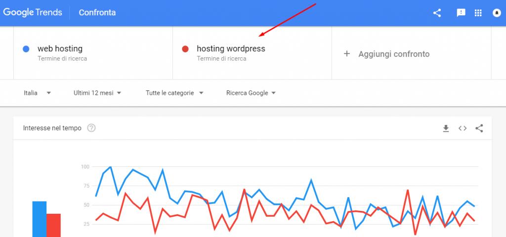 google trends confronta
