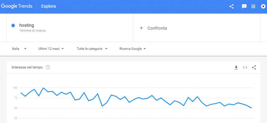 google trends hosting