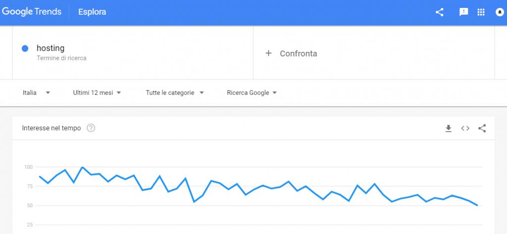 google trends hosting