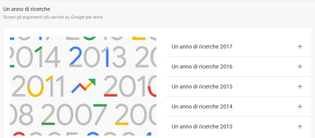 google trends un anno di ricerche