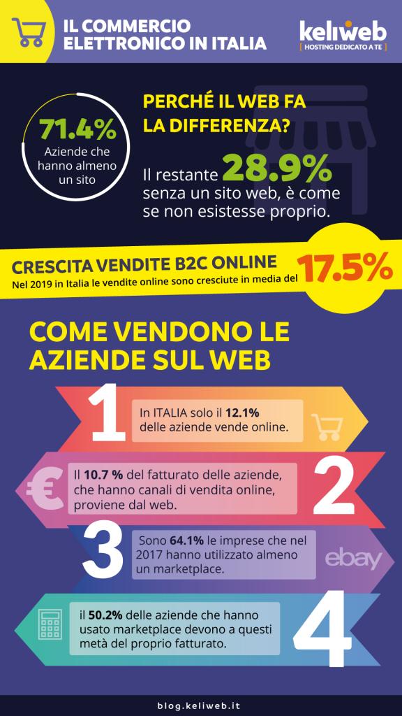 infografica andamento commercio elettronico