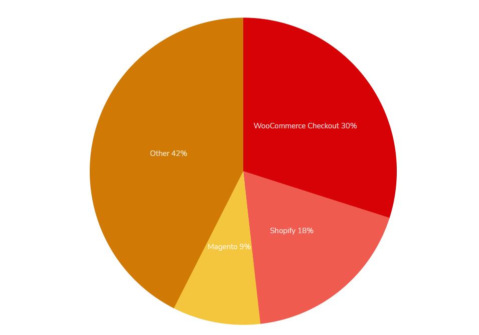cms usati per e-commerce